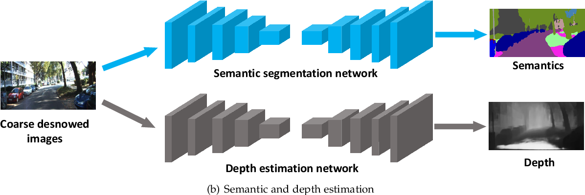 Figure 2 for Deep Dense Multi-scale Network for Snow Removal Using Semantic and Geometric Priors