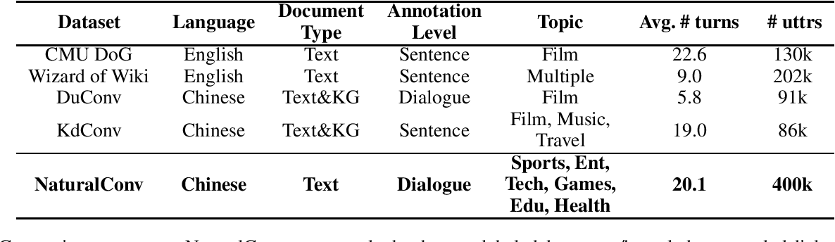 Figure 2 for NaturalConv: A Chinese Dialogue Dataset Towards Multi-turn Topic-driven Conversation