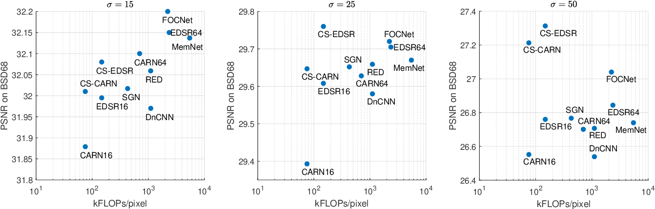 Figure 1 for Efficient Deep Image Denoising via Class Specific Convolution
