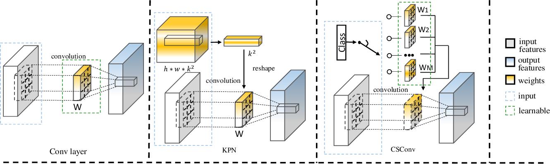 Figure 3 for Efficient Deep Image Denoising via Class Specific Convolution