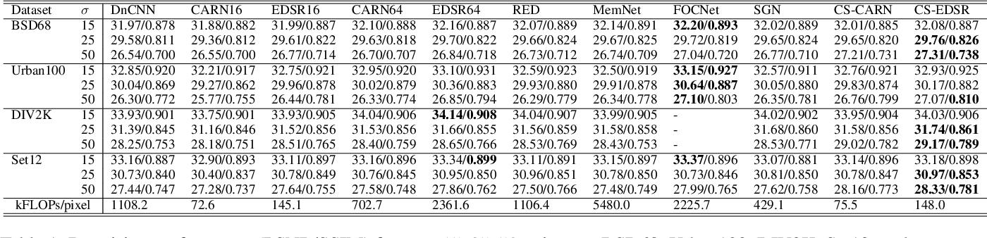Figure 2 for Efficient Deep Image Denoising via Class Specific Convolution
