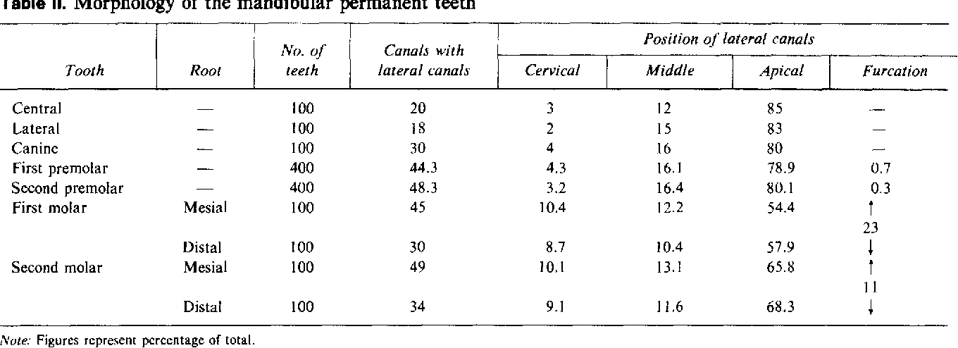 Table Ii From Root Canal Anatomy Of The Human Permanent Teeth