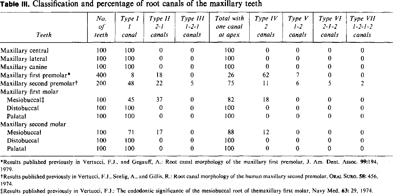 Table III from Root canal anatomy of the human permanent teeth ...