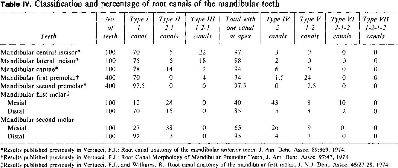 Table IV from Root canal anatomy of the human permanent teeth ...