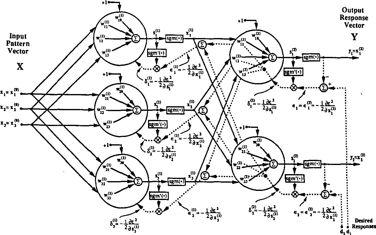 figure c 3 from apport de la fusion d images satellitaires C L figure c 3 le perceptron multicouches tir de widrow et al 1990