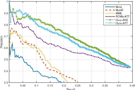 Figure 3: Performance comparison of our model and the baselines.