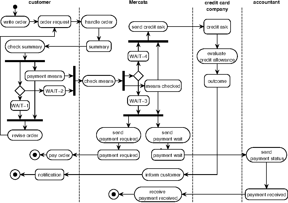 State diagram semantic scholar figure 5 ccuart Gallery