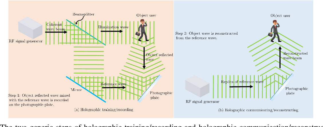 Figure 1 for Holographic MIMO Surfaces for 6G Wireless Networks: Opportunities, Challenges, and Trends