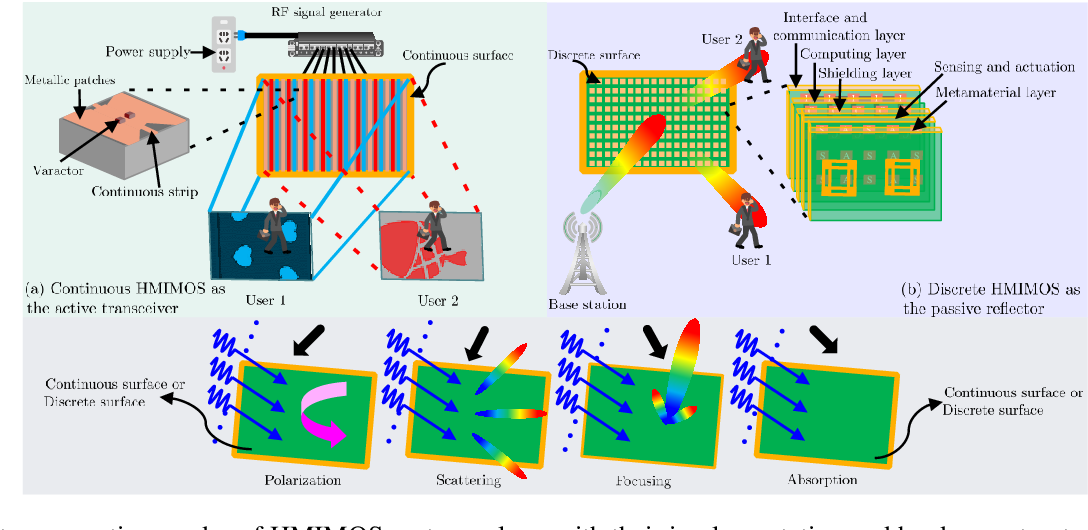 Figure 2 for Holographic MIMO Surfaces for 6G Wireless Networks: Opportunities, Challenges, and Trends
