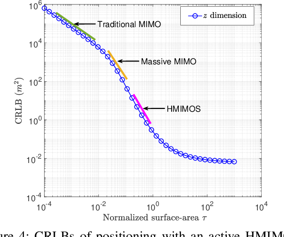 Figure 4 for Holographic MIMO Surfaces for 6G Wireless Networks: Opportunities, Challenges, and Trends