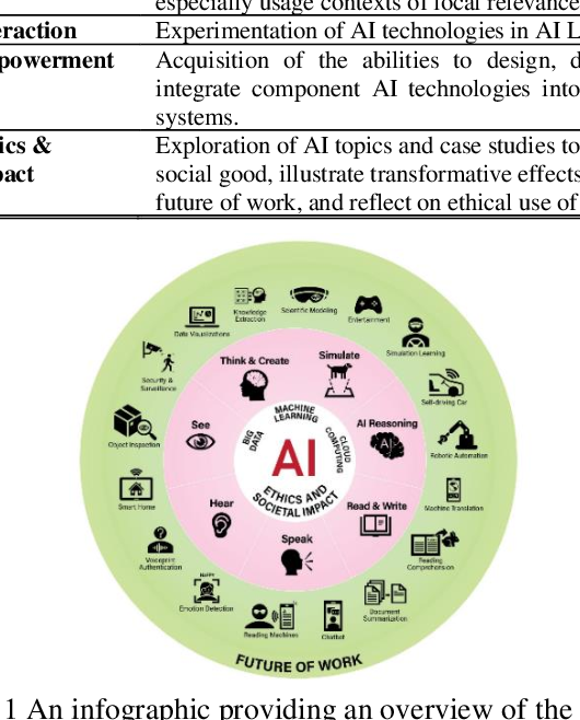 Figure 1 for Creation and Evaluation of a Pre-tertiary Artificial Intelligence (AI) Curriculum