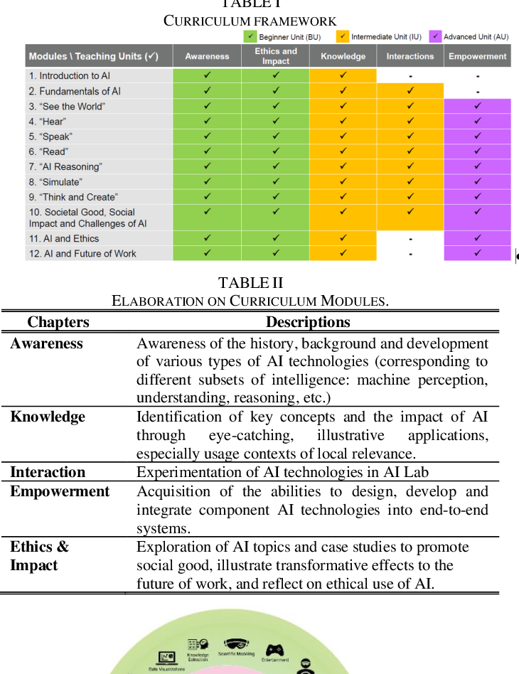 Figure 4 for Creation and Evaluation of a Pre-tertiary Artificial Intelligence (AI) Curriculum
