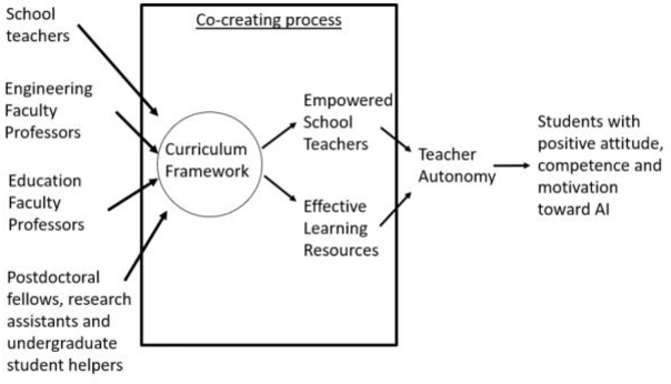 Figure 3 for Creation and Evaluation of a Pre-tertiary Artificial Intelligence (AI) Curriculum