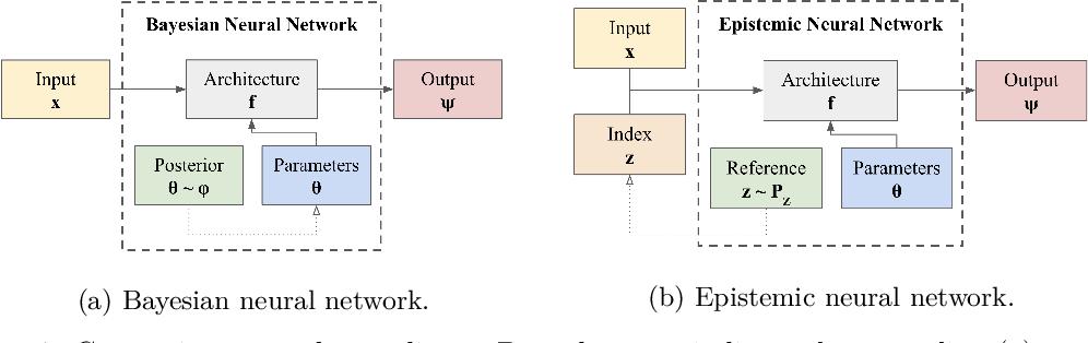 Figure 1 for Epistemic Neural Networks