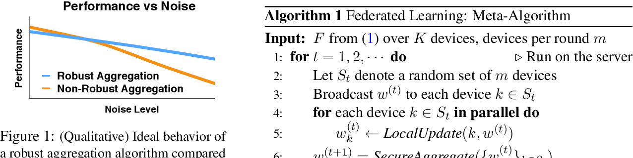 Figure 1 for Robust Aggregation for Federated Learning