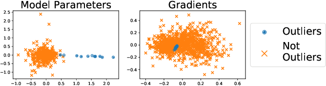 Figure 3 for Robust Aggregation for Federated Learning