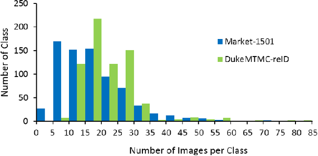 Figure 1 for Towards better Validity: Dispersion based Clustering for Unsupervised Person Re-identification