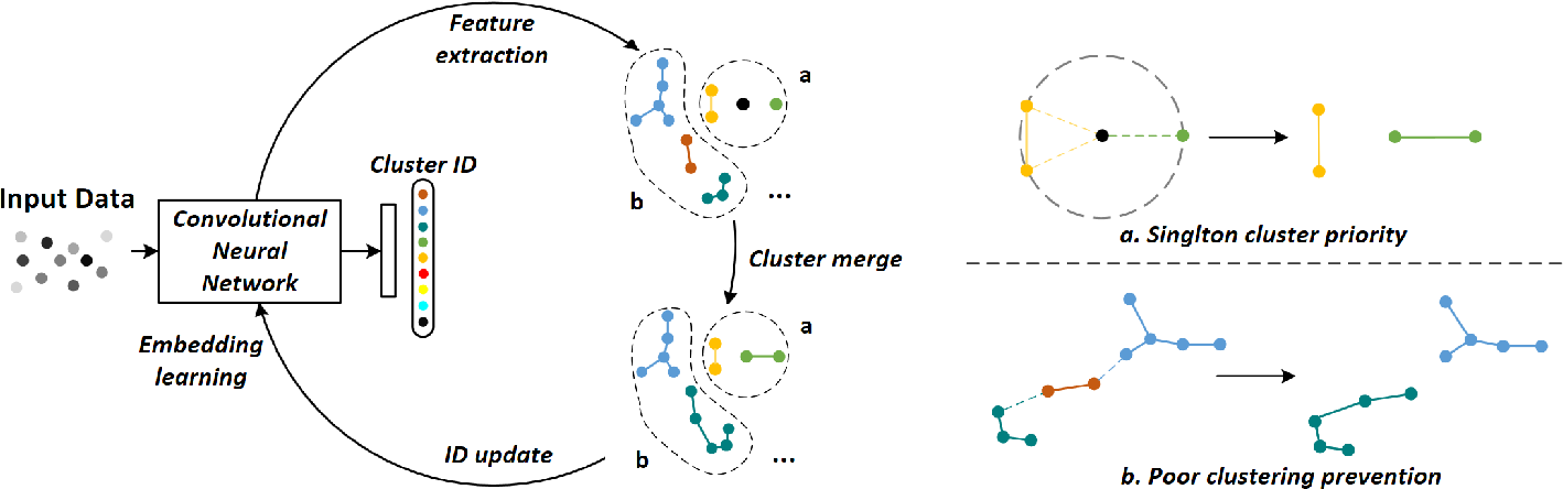 Figure 2 for Towards better Validity: Dispersion based Clustering for Unsupervised Person Re-identification