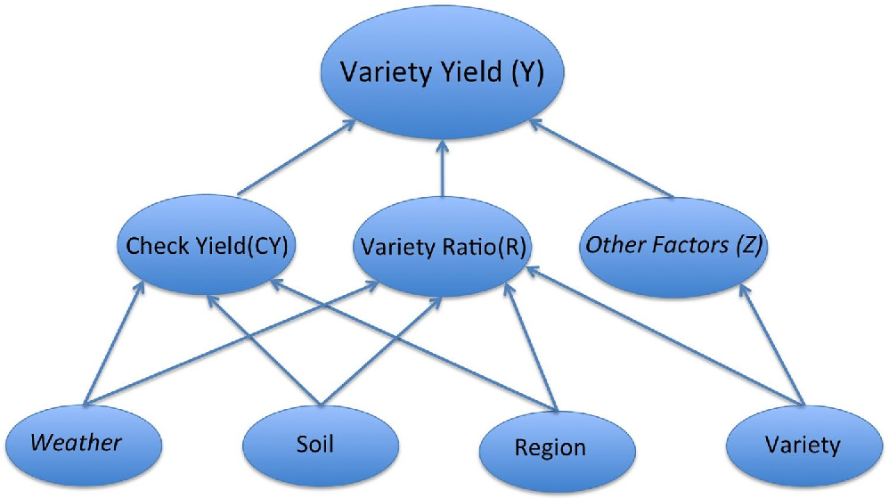 Figure 2 for Hierarchical Modeling of Seed Variety Yields and Decision Making for Future Planting Plans