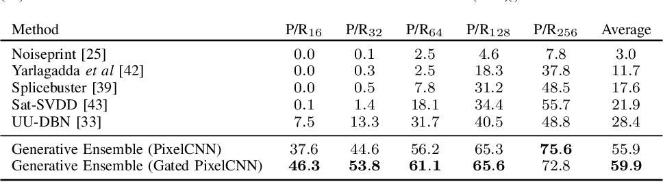Figure 4 for Generative Autoregressive Ensembles for Satellite Imagery Manipulation Detection