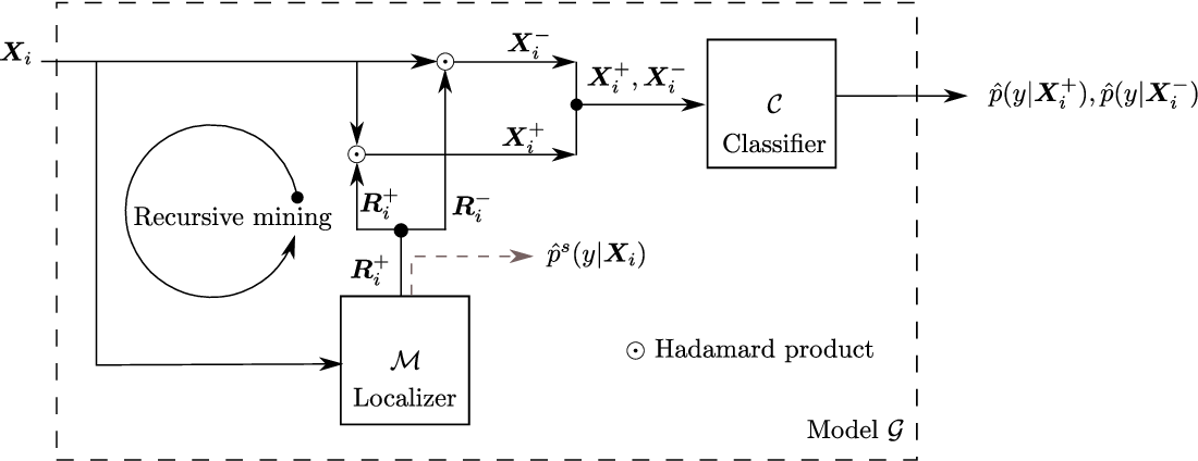Figure 3 for Weakly Supervised Localization using Min-Max Entropy: an Interpretable Framework