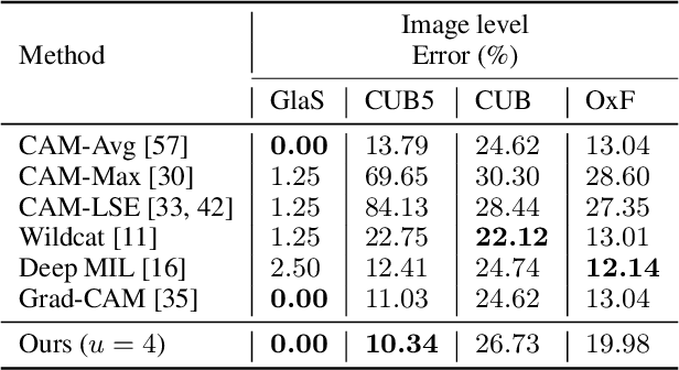 Figure 2 for Weakly Supervised Localization using Min-Max Entropy: an Interpretable Framework