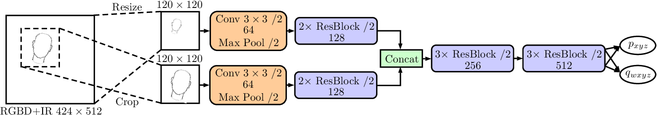 Figure 3 for Towards Head Motion Compensation Using Multi-Scale Convolutional Neural Networks