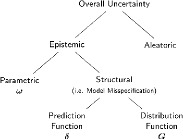 Figure 1 for Accurate Uncertainty Estimation and Decomposition in Ensemble Learning