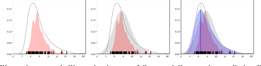Figure 2 for Accurate Uncertainty Estimation and Decomposition in Ensemble Learning