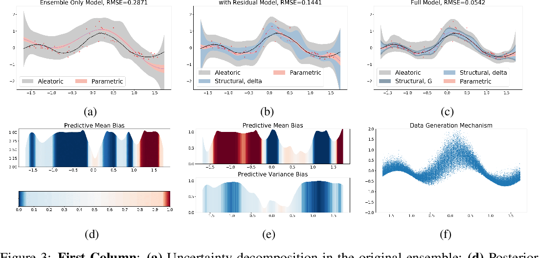 Figure 3 for Accurate Uncertainty Estimation and Decomposition in Ensemble Learning