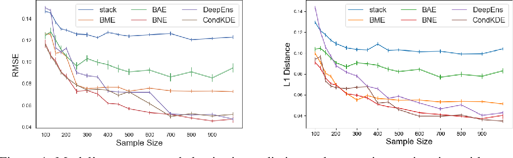 Figure 4 for Accurate Uncertainty Estimation and Decomposition in Ensemble Learning