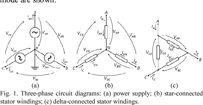 three-phase circuit diagrams: (a) power supply