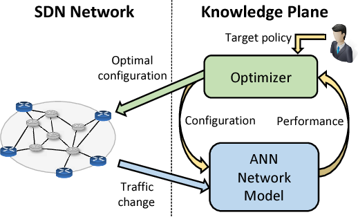 Figure 1 for Understanding the Modeling of Computer Network Delays using Neural Networks