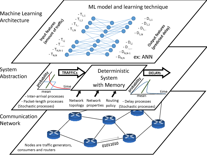 Figure 2 for Understanding the Modeling of Computer Network Delays using Neural Networks