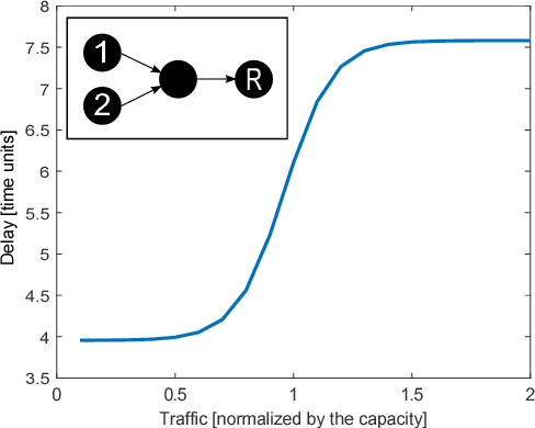 Figure 3 for Understanding the Modeling of Computer Network Delays using Neural Networks