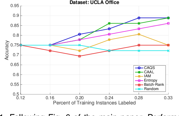 Figure 1 for Context-Aware Query Selection for Active Learning in Event Recognition