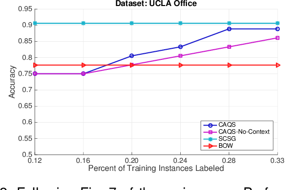 Figure 3 for Context-Aware Query Selection for Active Learning in Event Recognition