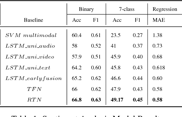 Figure 2 for Multimodal Relational Tensor Network for Sentiment and Emotion Classification