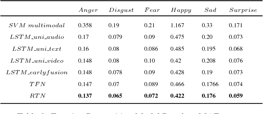 Figure 4 for Multimodal Relational Tensor Network for Sentiment and Emotion Classification