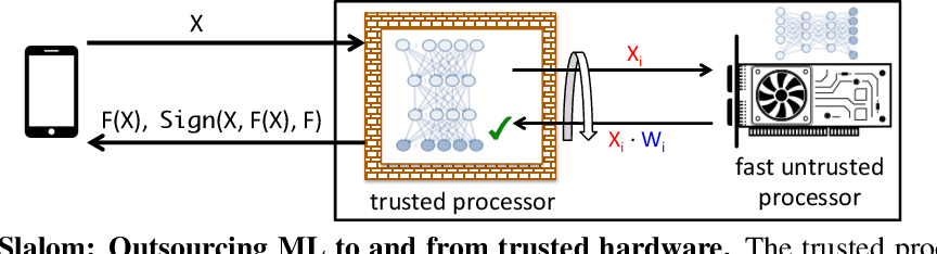 Figure 1 for Slalom: Fast, Verifiable and Private Execution of Neural Networks in Trusted Hardware