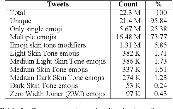 Figure 1 for Assessing Emoji Use in Modern Text Processing Tools