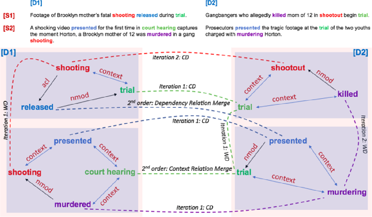Figure 1 for Event Coreference Resolution by Iteratively Unfolding Inter-dependencies among Events