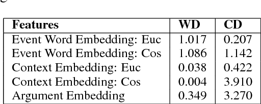 Figure 2 for Event Coreference Resolution by Iteratively Unfolding Inter-dependencies among Events