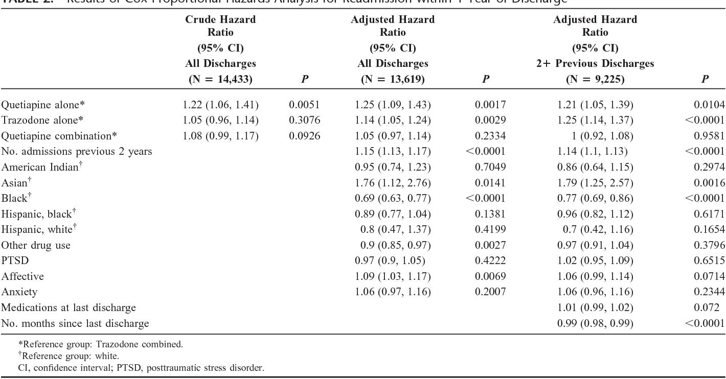 Quetiapine versus trazodone in reducing rehospitalization