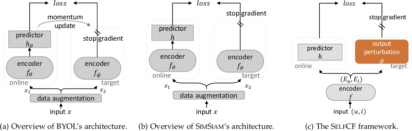 Figure 1 for SelfCF: A Simple Framework for Self-supervised Collaborative Filtering