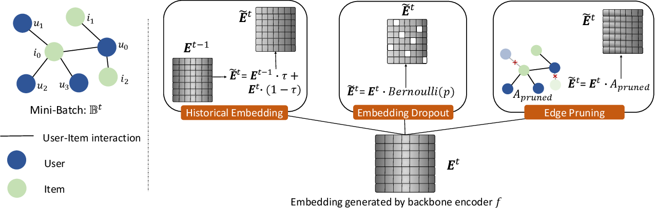 Figure 3 for SelfCF: A Simple Framework for Self-supervised Collaborative Filtering