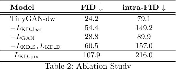 Figure 4 for TinyGAN: Distilling BigGAN for Conditional Image Generation