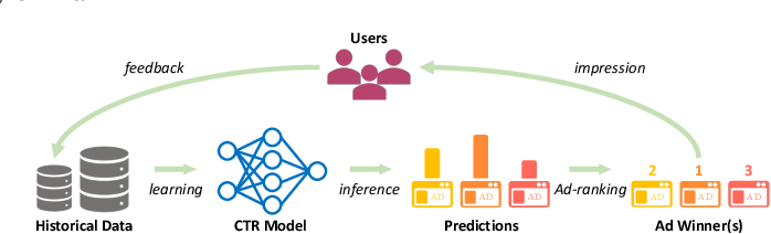 Figure 1 for Exploration in Online Advertising Systems with Deep Uncertainty-Aware Learning