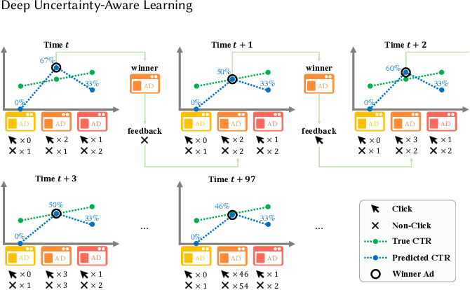 Figure 3 for Exploration in Online Advertising Systems with Deep Uncertainty-Aware Learning