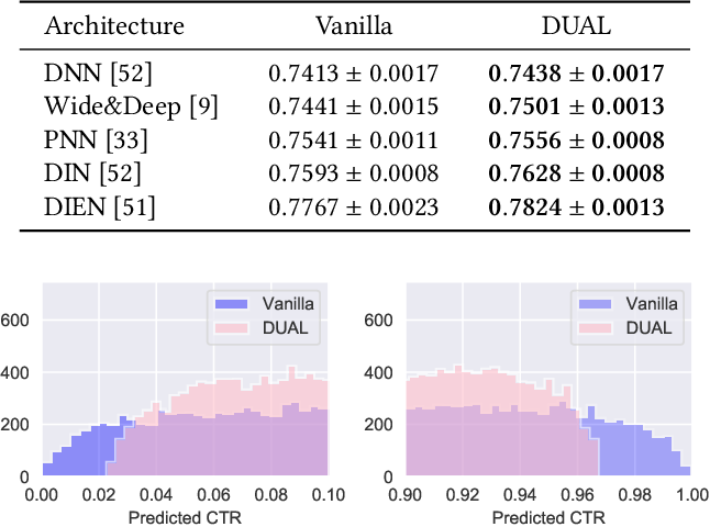 Figure 4 for Exploration in Online Advertising Systems with Deep Uncertainty-Aware Learning
